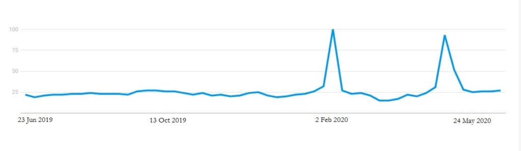 Google trends flower shop